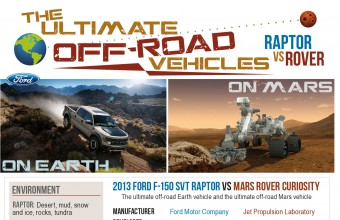 Ford Raptor vs. Mars Rover Infographic