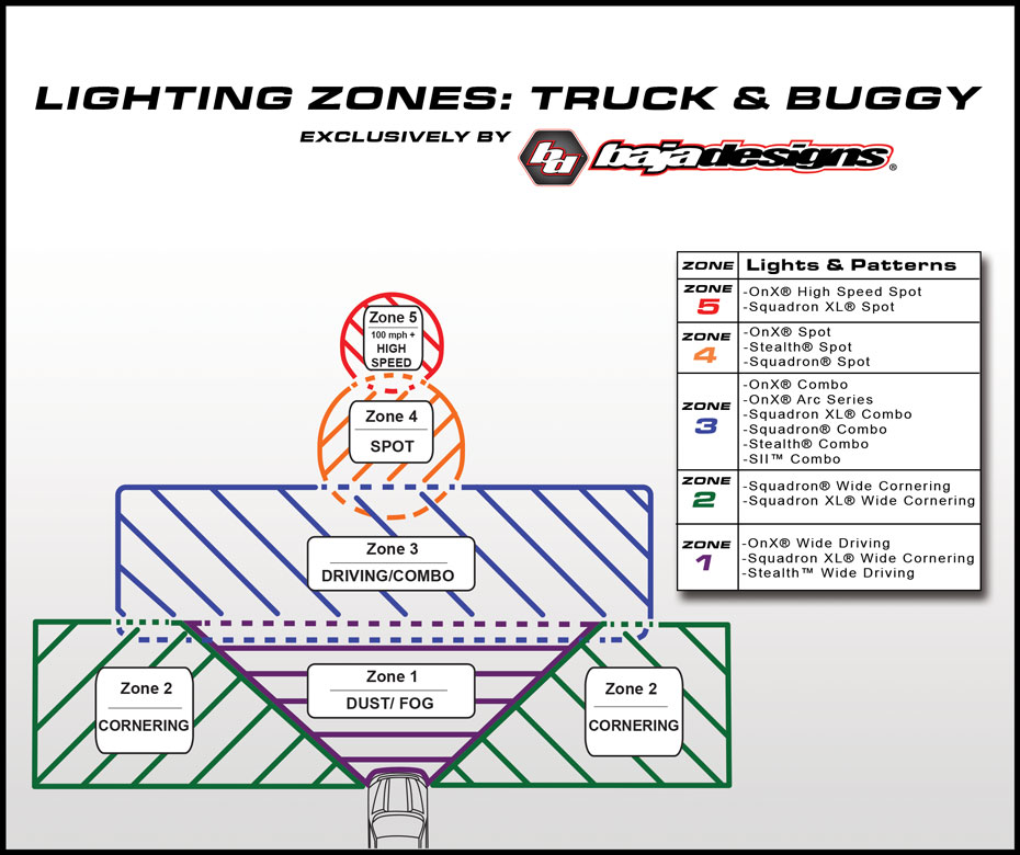 baja designs led light bar diagram